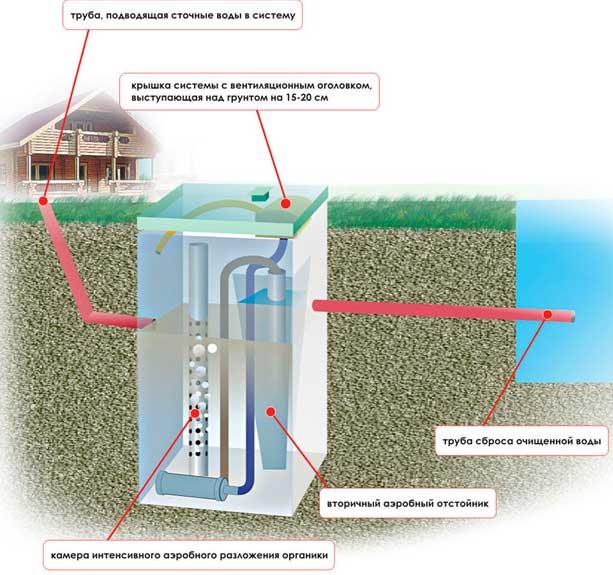 Проектирование наружной канализации